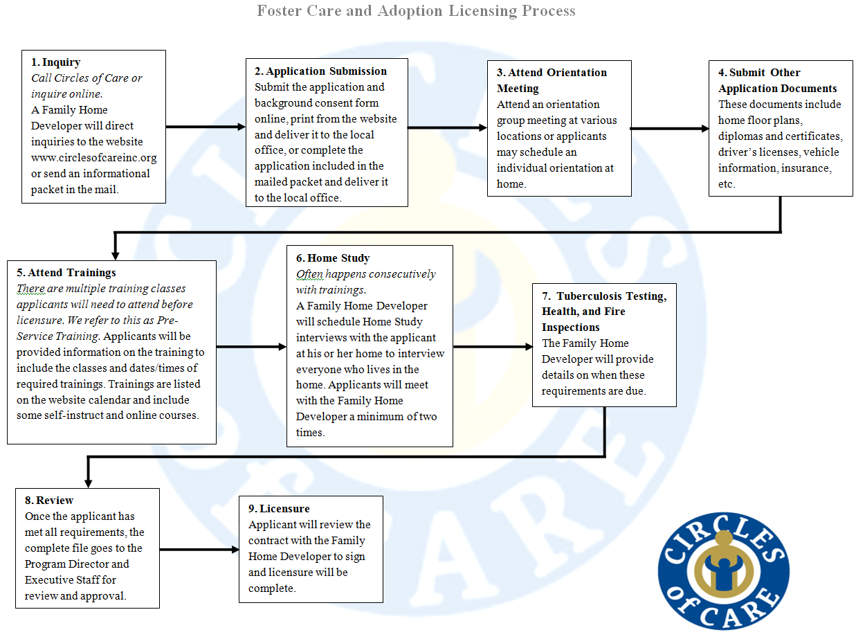 Faq circles of care click to enlarge xflitez Images
