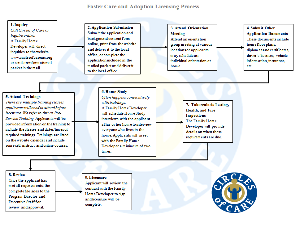 FAQ | Circles of Care